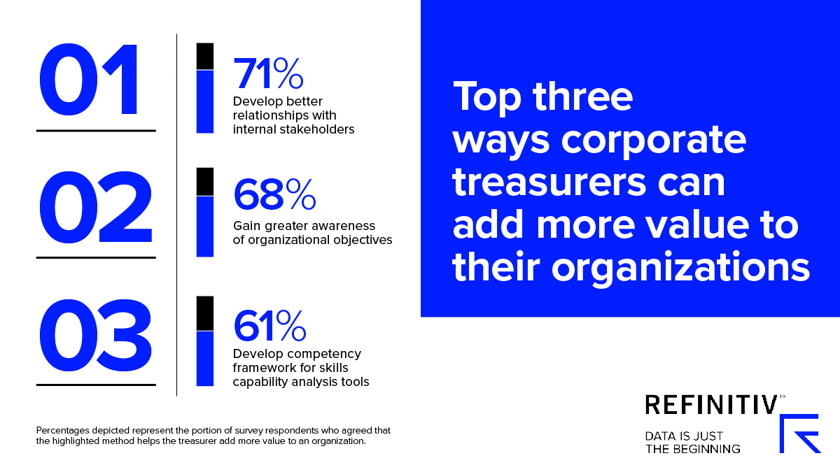 Top three ways corporate treasurers can add more value to their organisations. Corporate treasury skills for now and 2025