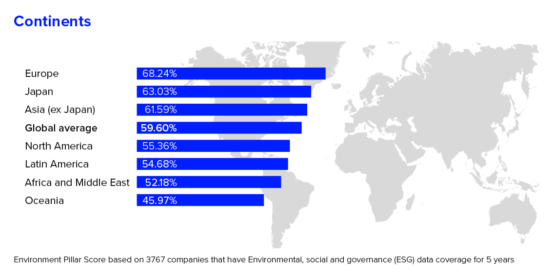 Environmental Pillar Score based on 3767 companies that have ESG data coverage for 5 years