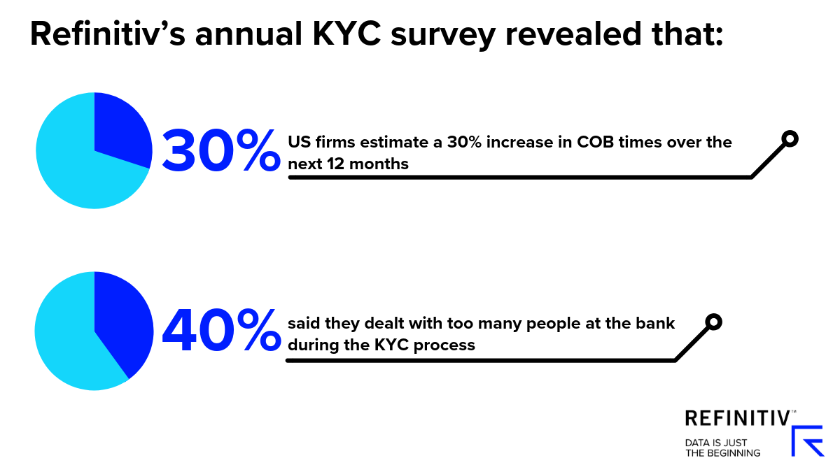 Innovation for today's KYC challenges. Refinitiv's annual KYC survey