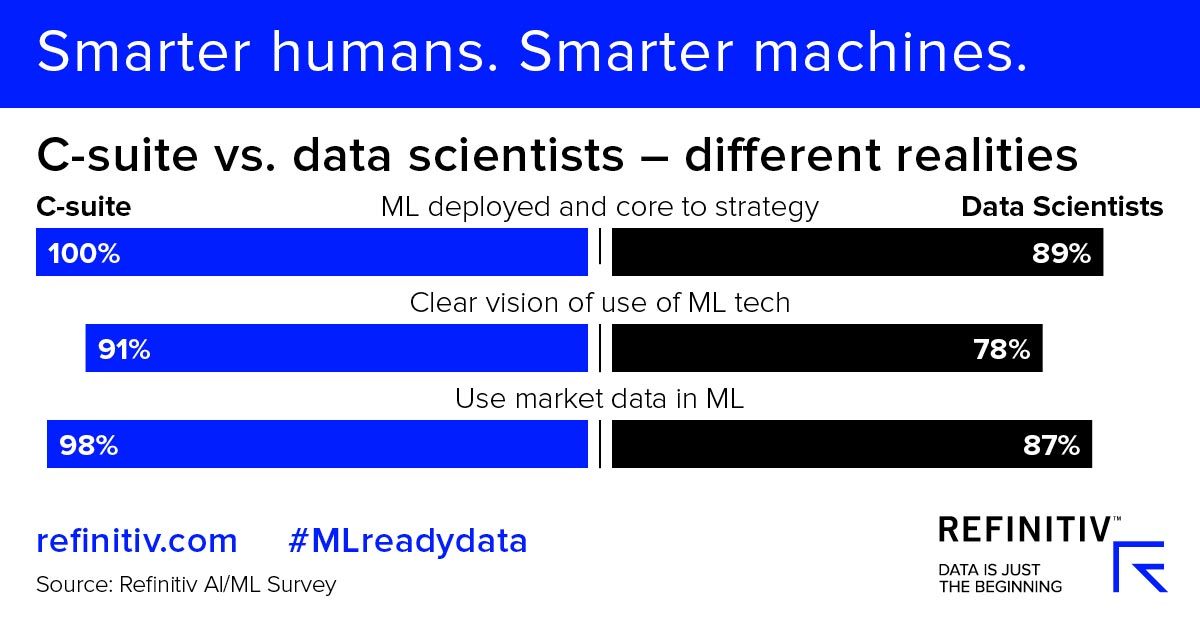 C-suite vs data scientists - different realities. The machine learning trends transforming finance