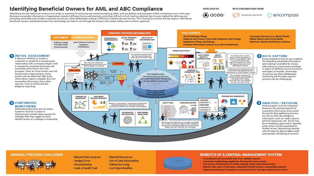 Identifying beneficial owners for AML and ABC compliance. Identifying the UBO in a complex world