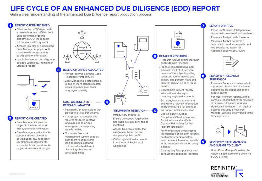 Life cycle of an enhanced due diligence report. Combating environmental crime with green investing