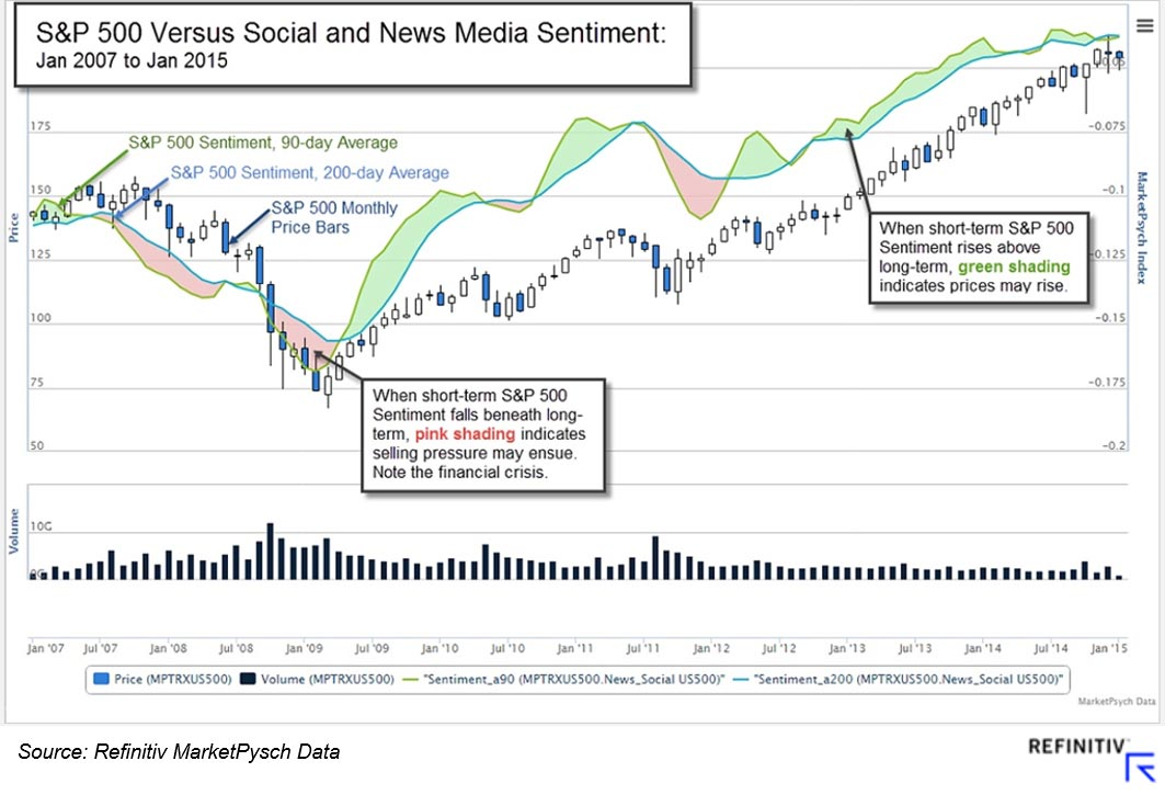 S&P 500 versus social and news media sentiment. How to compete for data science talent