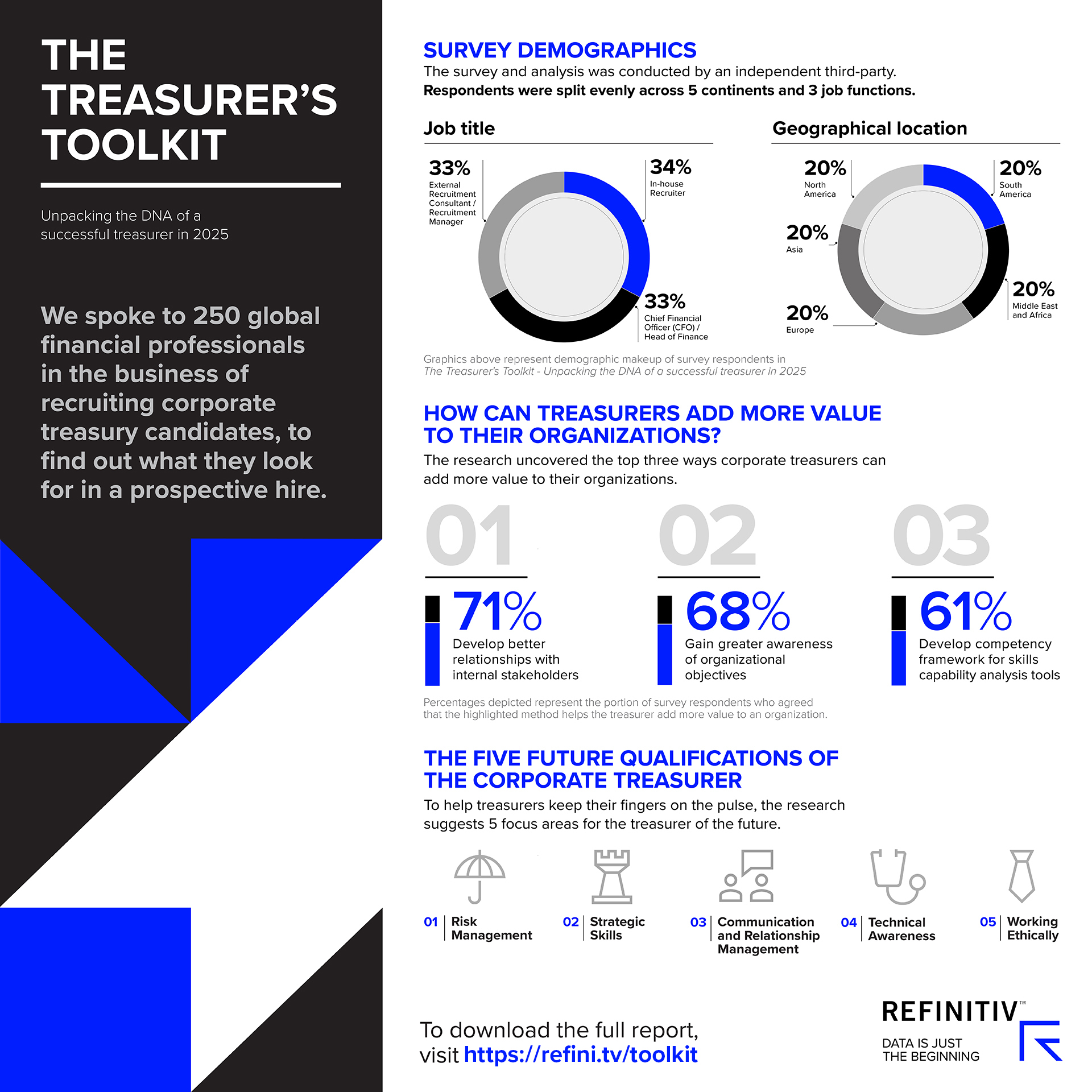 The tools and skills every corporate treasurer needs. The tools and skills every corporate treasurer needs
