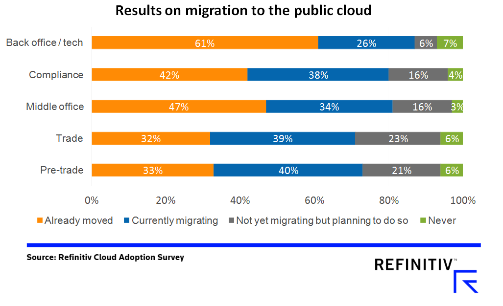 Majority migration to public cloud. Cloud adoption for FX post-trade workflows