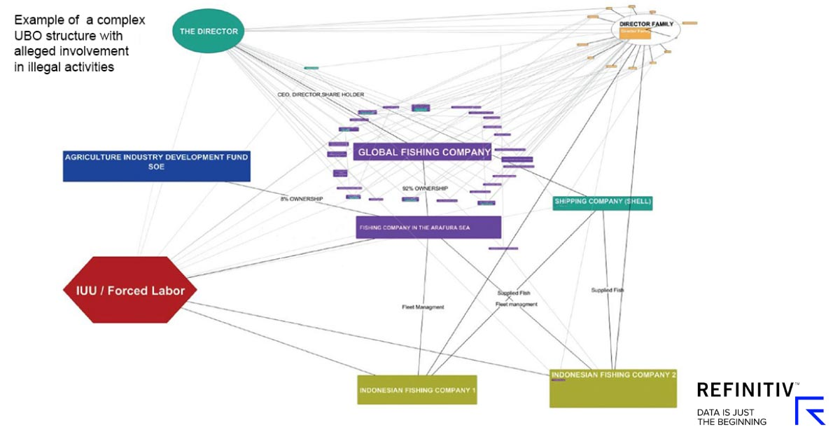 Complex UBO structure, example. Beneficial ownership: Are you ready for 5AMLD?