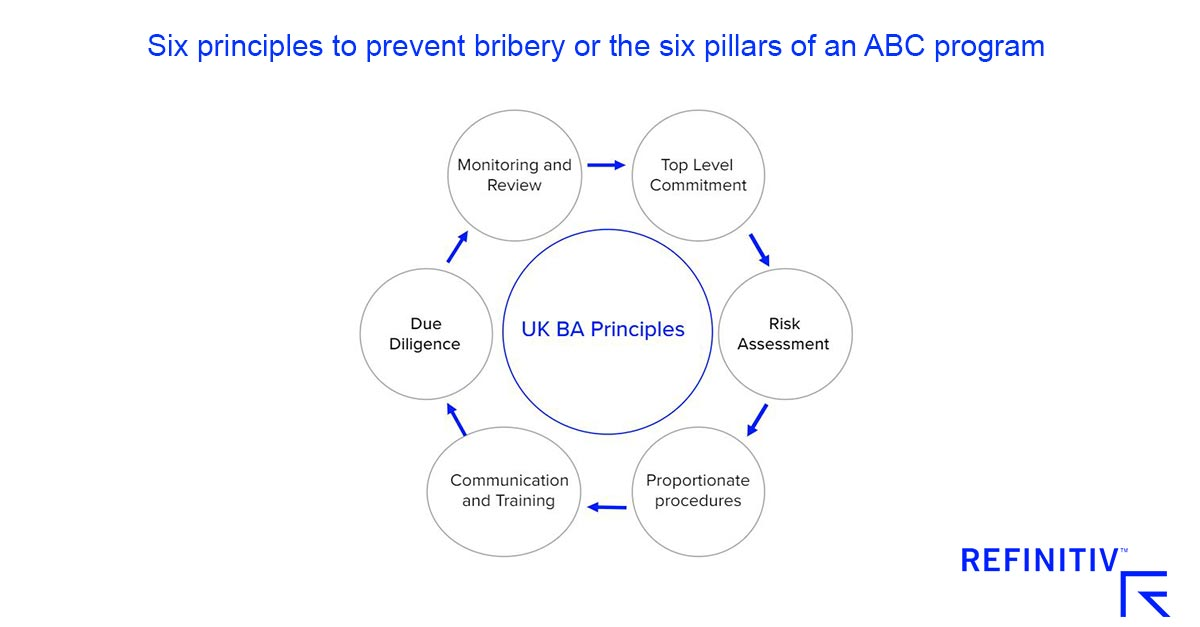 Six principles to prevent bribery or the six pillars of an ABC program. How to manage anti-corruption risk