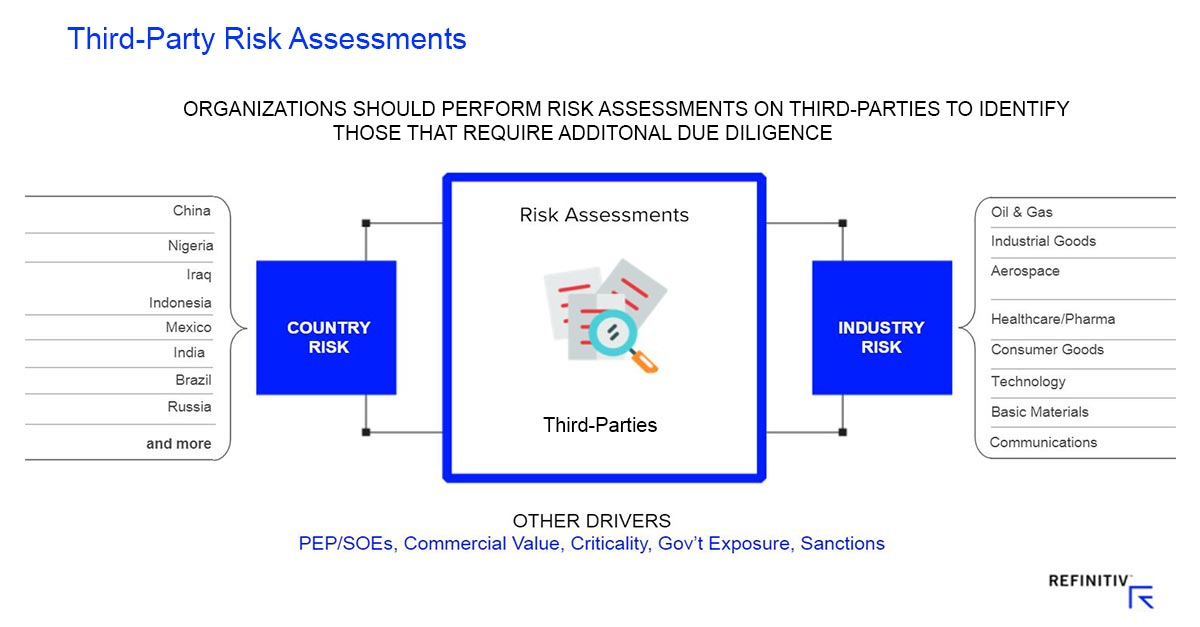 Third-party risk assessments. How to manage anti-corruption risk