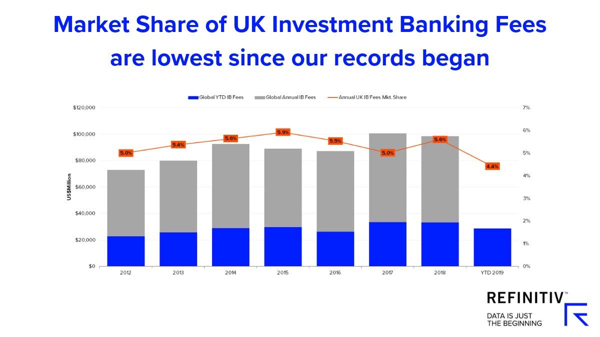 Market share of UK investment banking fees are lowest since our records began. Brexit-impact-on-UK-capital-markets