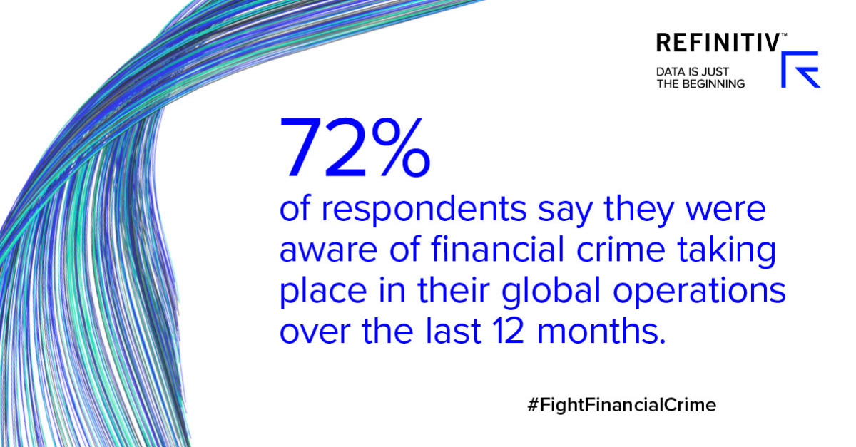 72% of respondents say they were aware of financial crime taking place in their global operations over the last 12 months