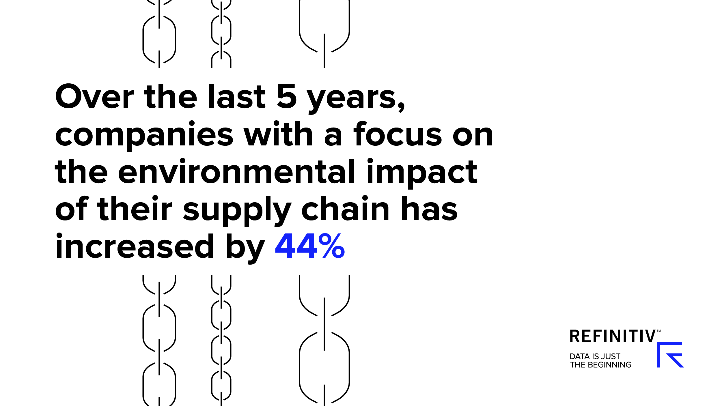 Over the last 5 years, companies with a focus on the environmental impact of their supply chain has increased by 44%