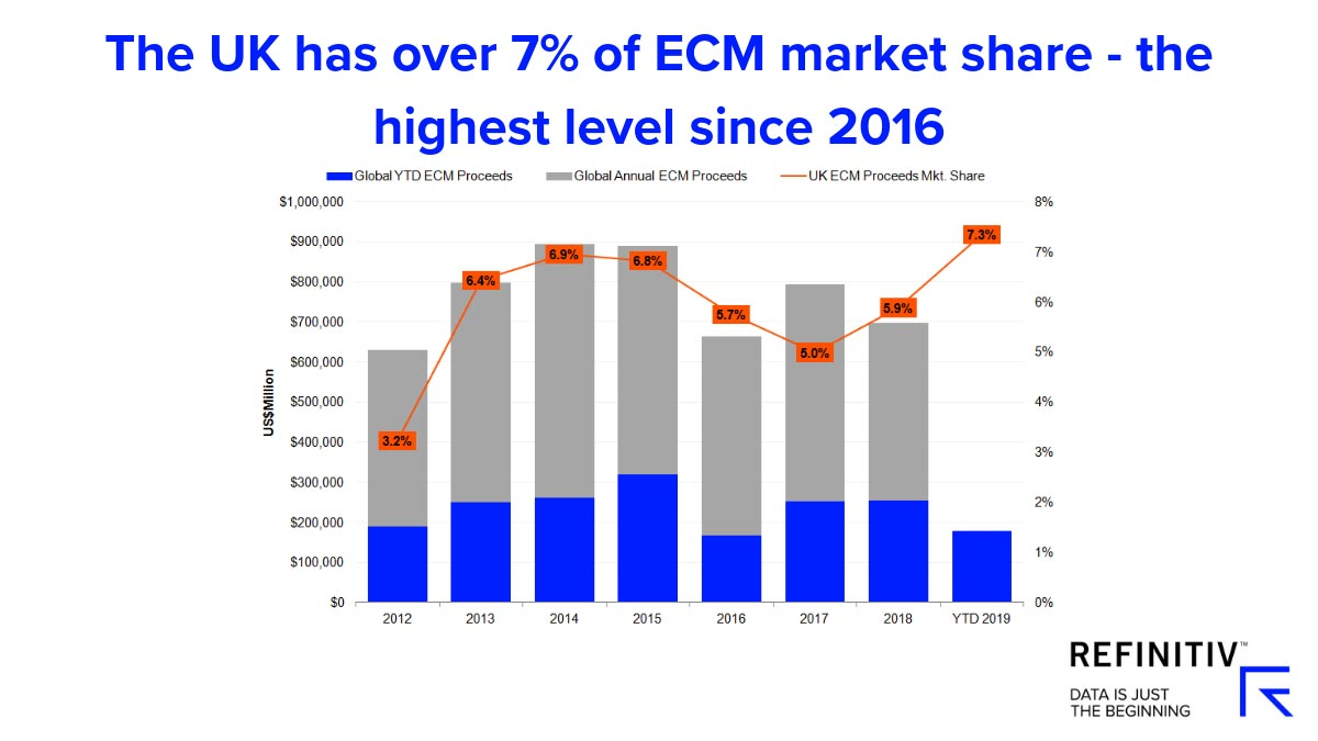 The UK has over 7% of ECN market share - the highest level since 2016. Brexit-impact-on-UK-capital-markets