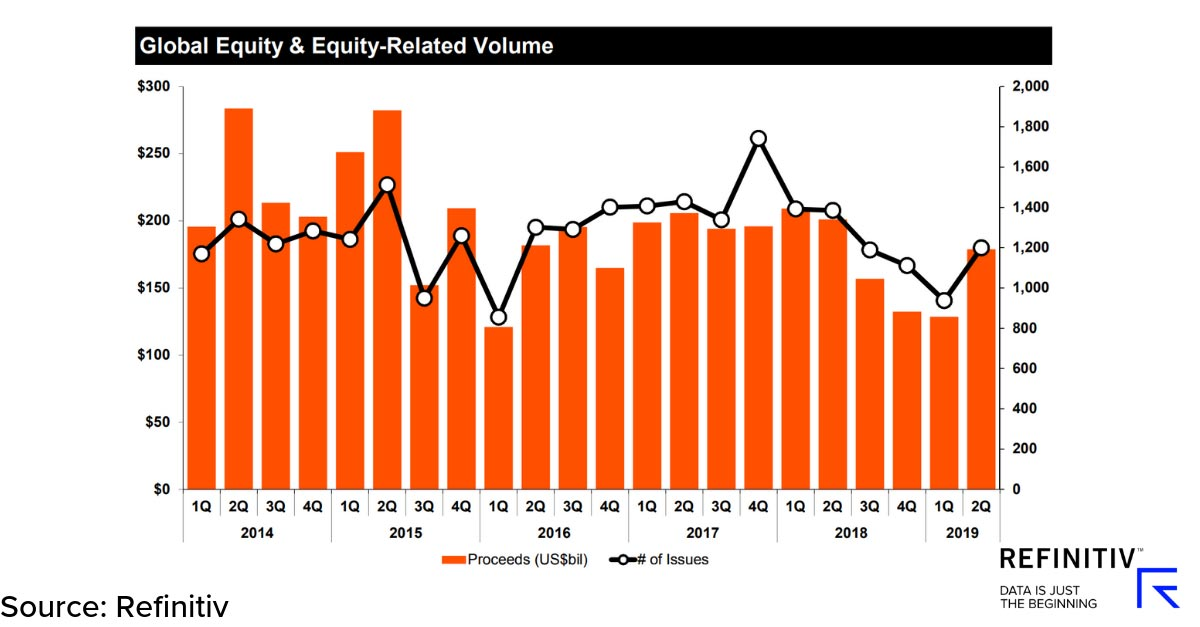 Global equity and equity-related volume. IPOs lift capital markets in Q2