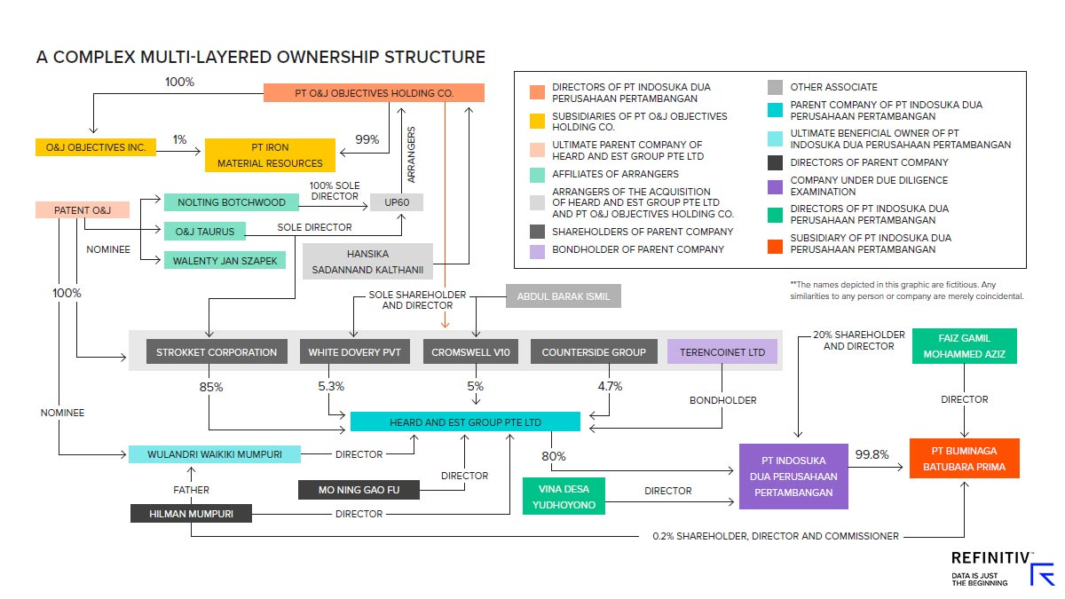 A complex multi-layered ownership structure