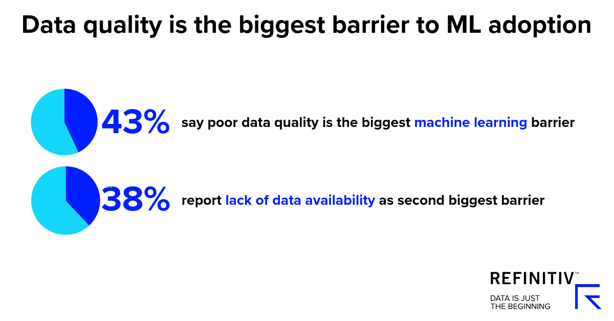 Data quality is the biggest barrier to ML adoption