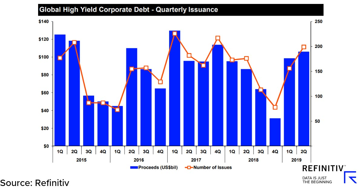 Global high yield corporate debt – quarterly issuance. IPOs lift capital markets in Q2