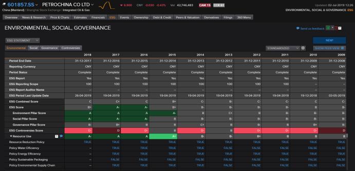 PetroChina Co Ltd ESG data on Eikon