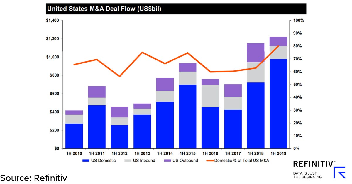 United States M&A deal flow. IPOs lift capital markets in Q2