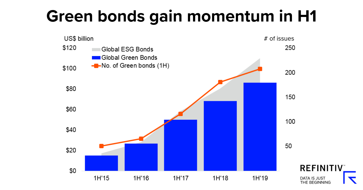 Green bonds gain momentum in H1