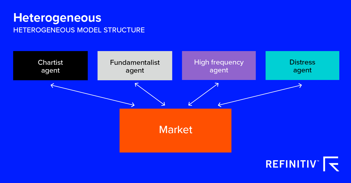 Heterogeneous model structure