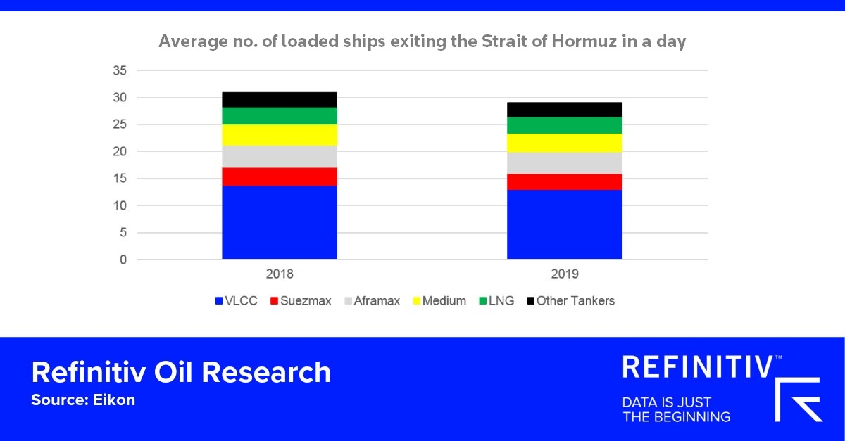 Gulf tensions: The threat to Strait of Hormuz oil