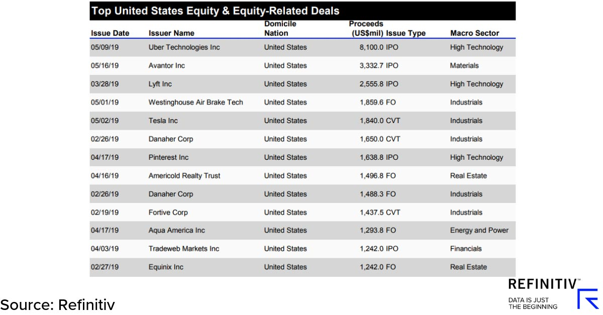 Top United States equity & equity-related deals. IPOs lift capital markets in Q2
