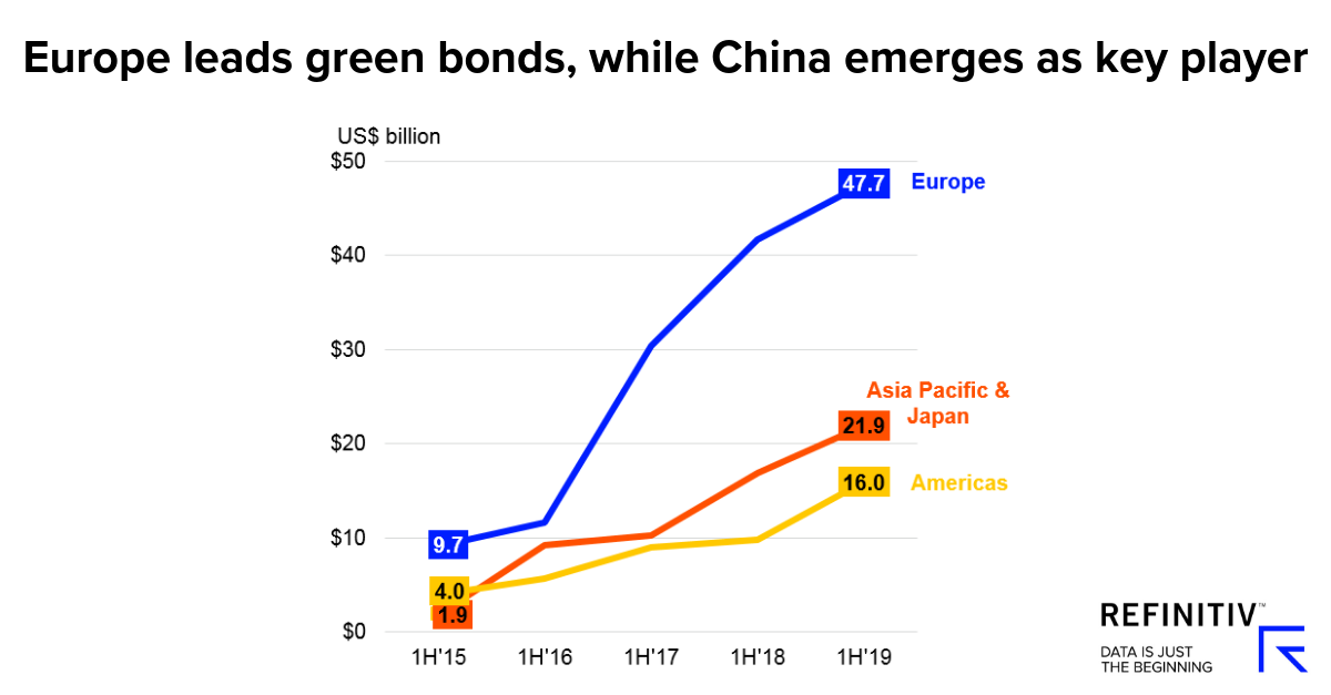Europe leads green bonds, while China emerges as key player