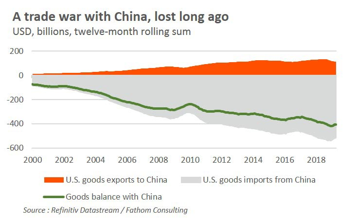 A trade war with China, lost long ago. U.S.-China trade tensions: Who has most to lose?