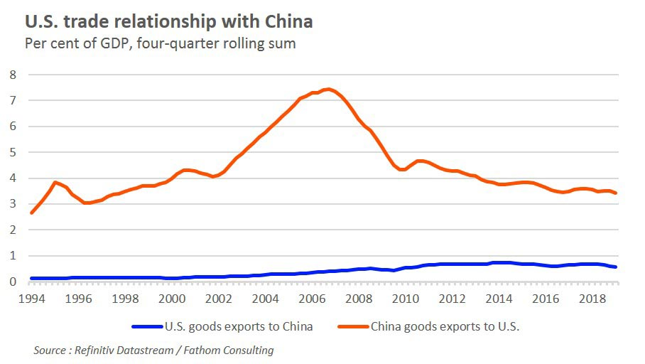U.S. trade relationship with China. U.S.-China trade tensions: Who has most to lose?