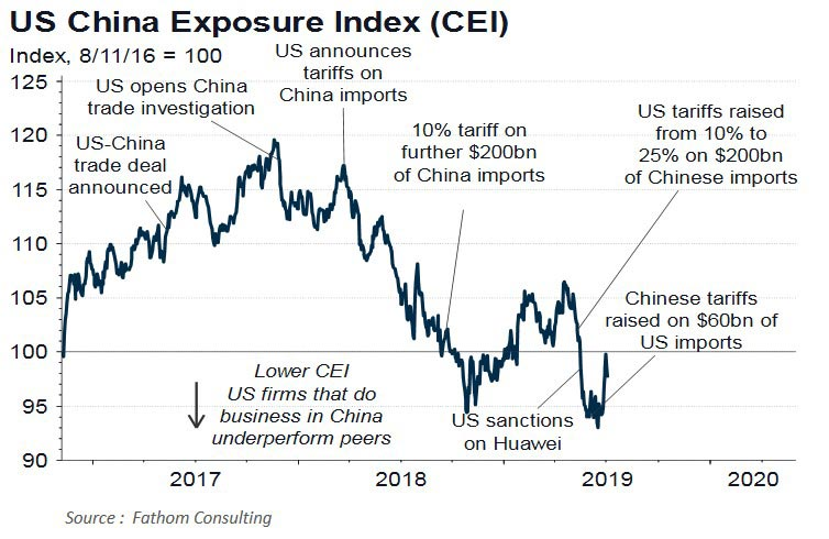 U.S. China Exposure Index (CEI). U.S.-China trade tensions: Who has most to lose?