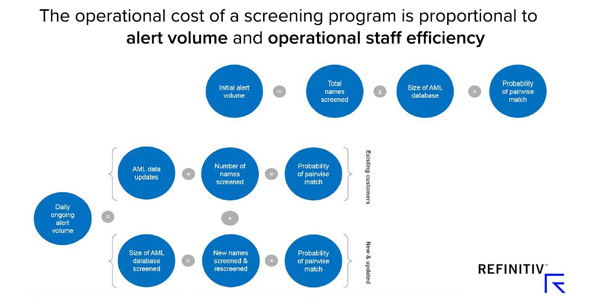 Managing compliance costs with quality data. Cost of screening programme