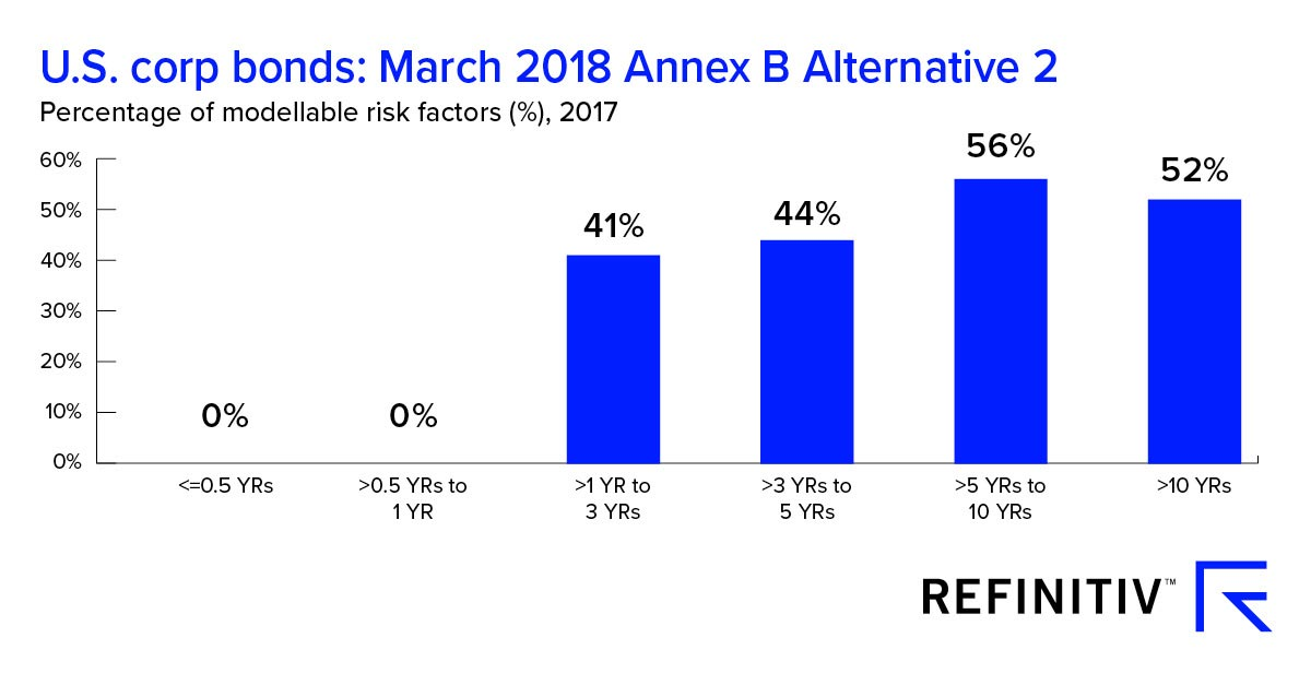 U.S. corporate bonds March 2018 Annex B Alternative 2. Passing the Risk Factor Eligibility Test
