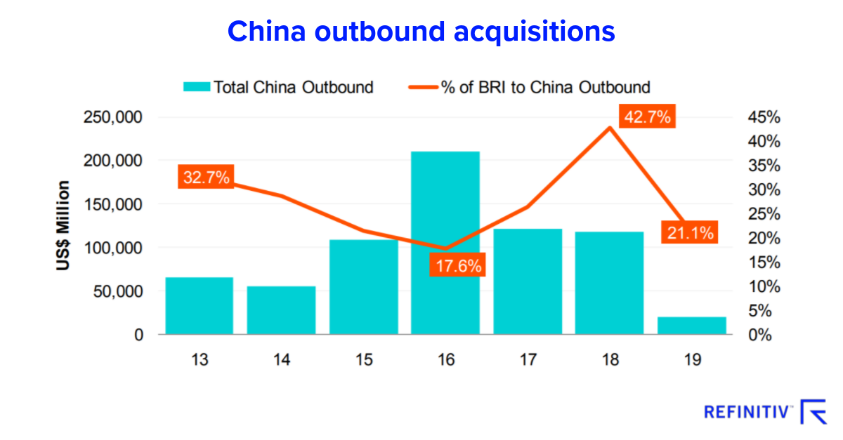 China outbound acquisitions