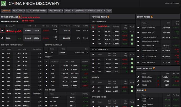 China Price Discovery Chart on Eikon