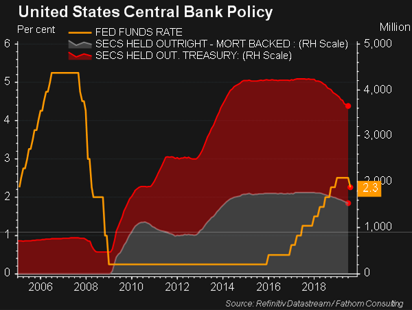 A Datastream graph from Refinitiv highlighting the U.S. Central Bank Policy