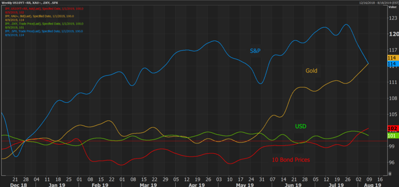Refinitiv Eikon graph showing SP, 10 Year Bond, USD and Gold Priced USD