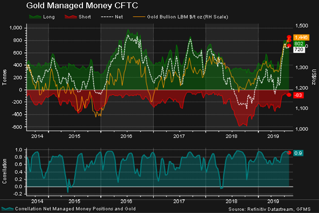 A Refinitiv Eikon - Datastream graph displaying Gold Managed Money Positions on COMEX