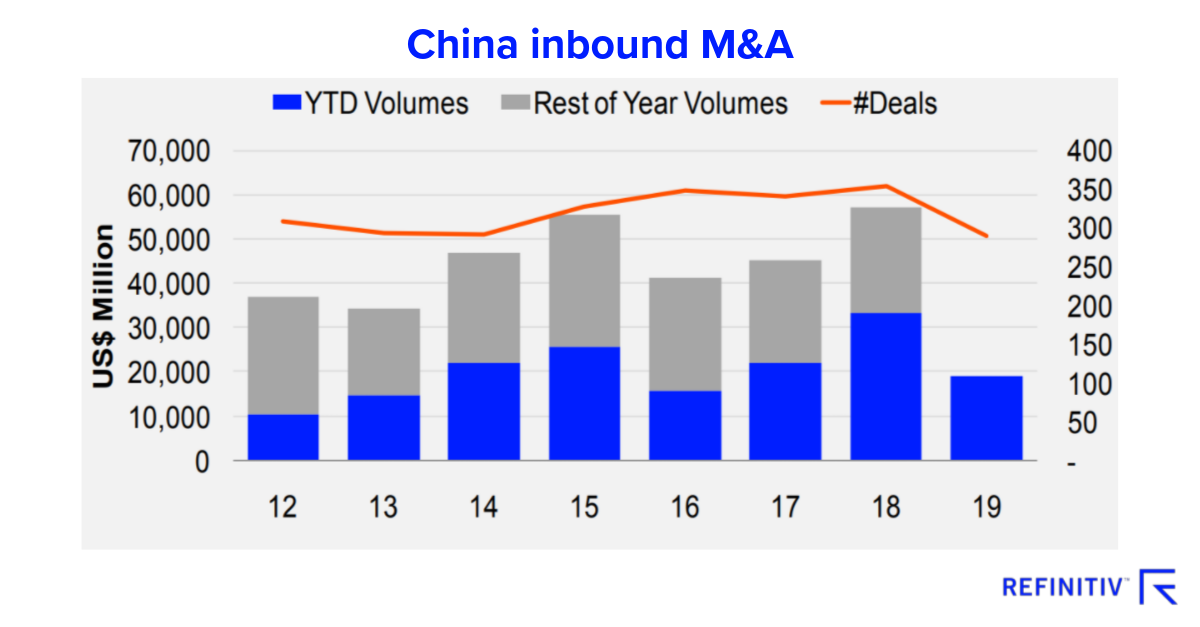 China inbound M&A. China M&A and the trade war impact