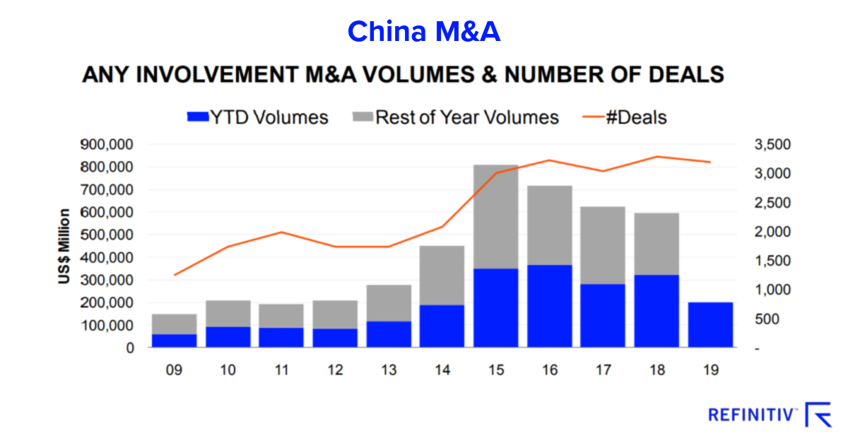 China mergers and acquisitions