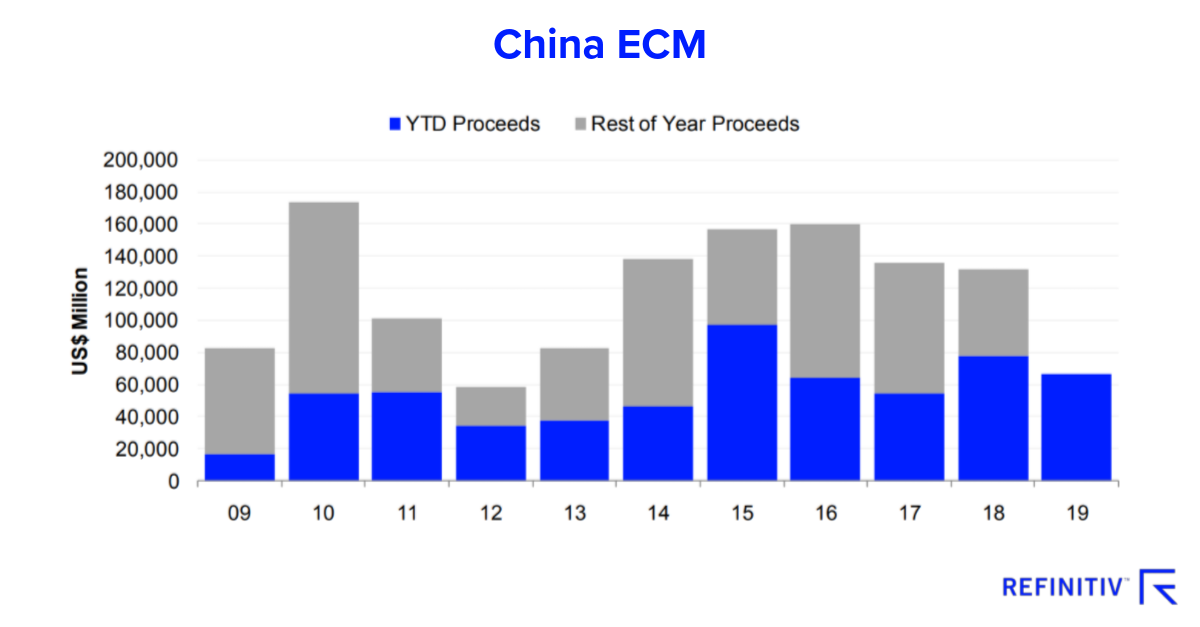 China equity capital markets. China M&A and the trade war impact