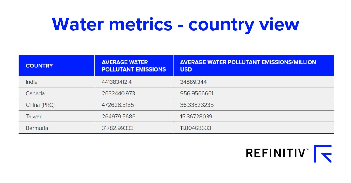 Water metrics – country view. Measuring the water crisis with ESG data