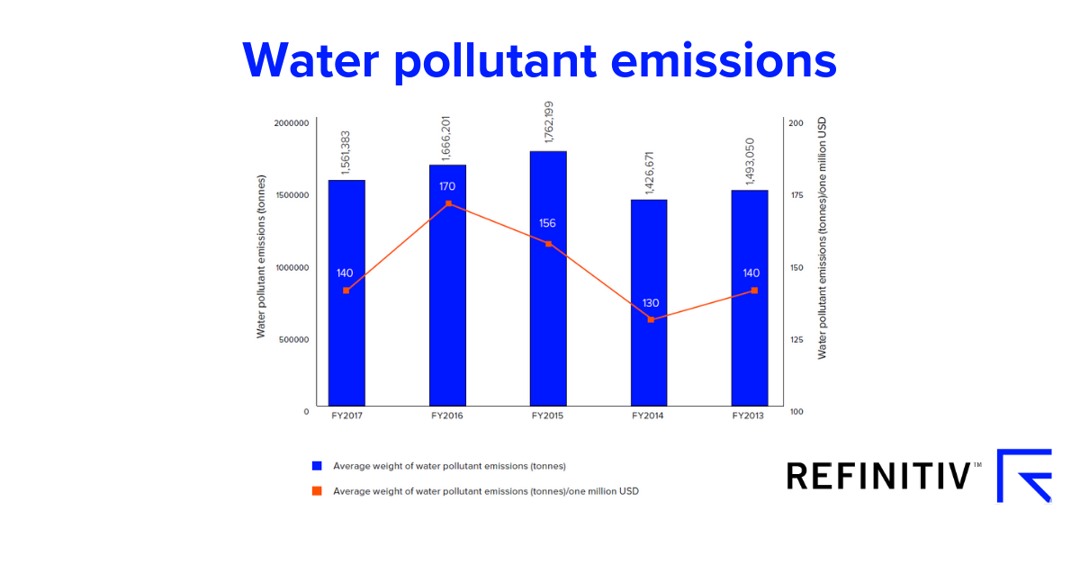 Water pollutant emissions. Measuring the water crisis with ESG data