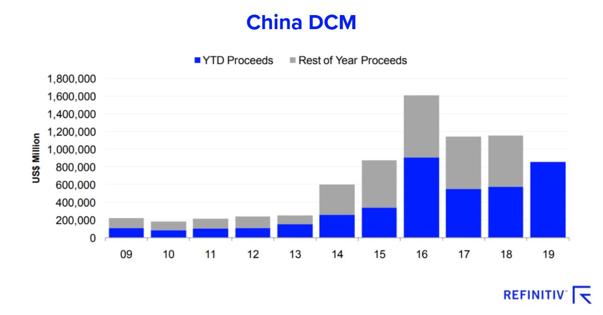 China debt capital markets