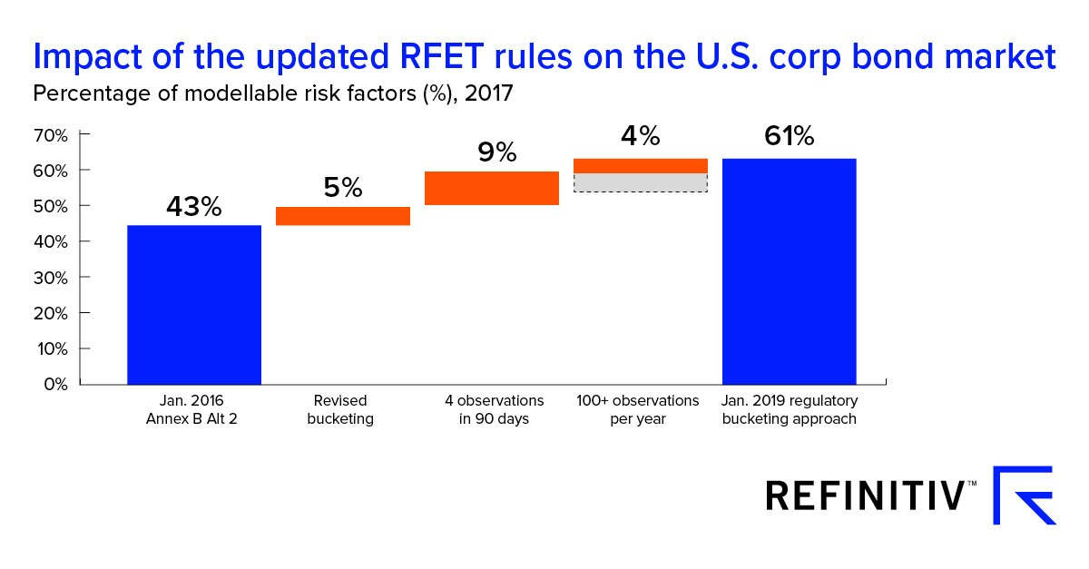Impact of the updated RFET rules on the U.S. corporate bond market. Passing the Risk Factor Eligibility Test