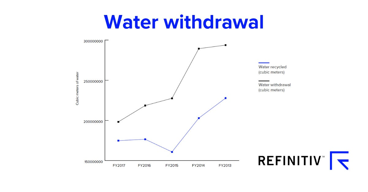 Water withdrawal. Measuring the water crisis with ESG data