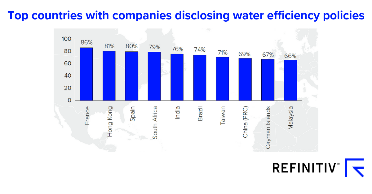 Top countries with companies disclosing water efficiency policies. Measuring the water crisis with ESG data