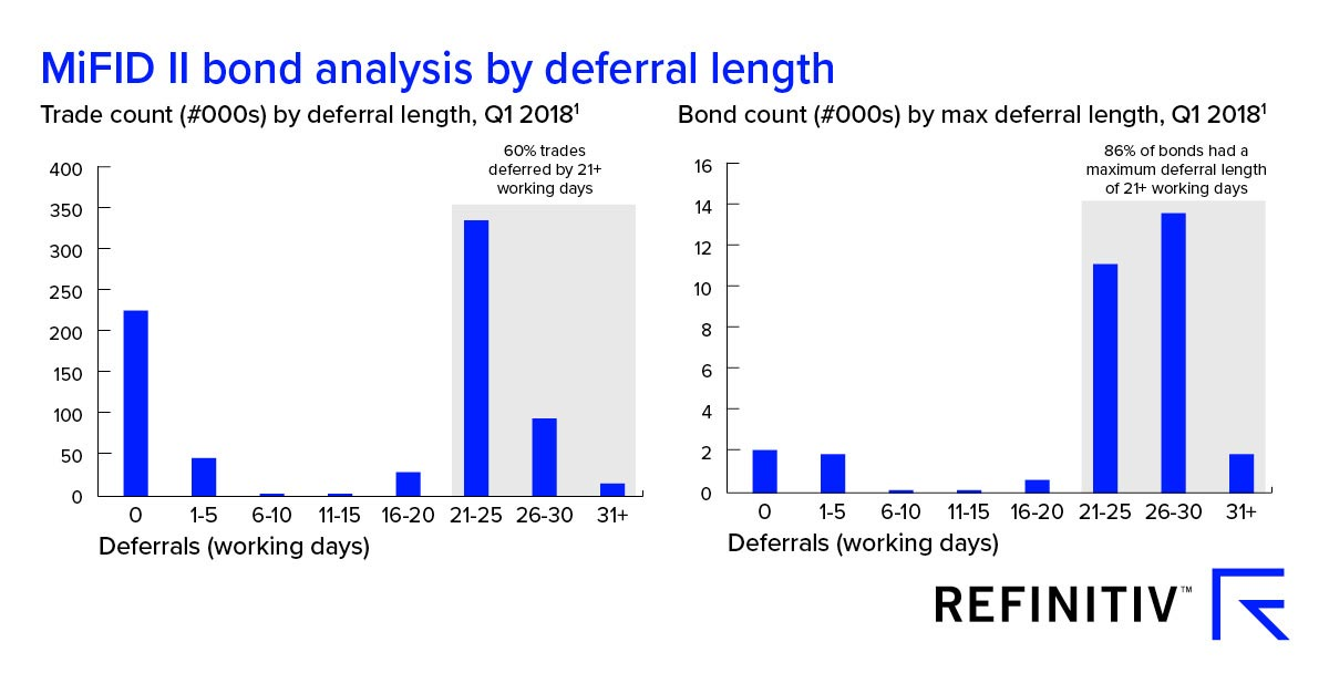 MiFID II bond analysis by deferral length. Passing the Risk Factor Eligibility Test
