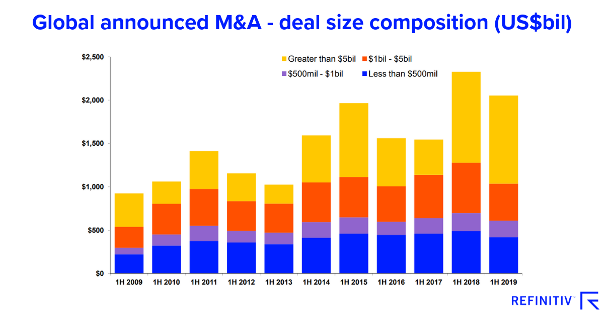 Global announced M&A. Exploring trends in M&A and capital raising