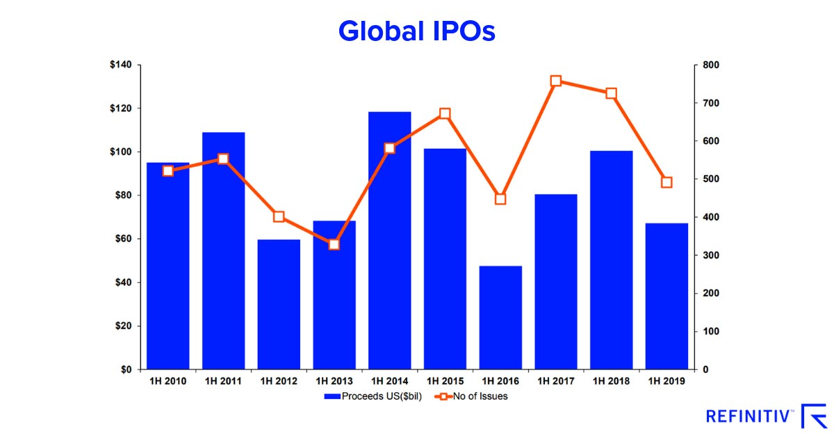 Global IPOs. Exploring trends in M&A and capital raising