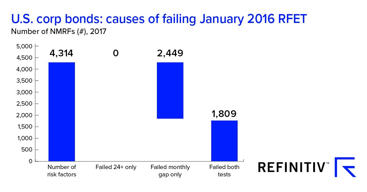 U.S. corporate bonds: causes of failing January 2016 RFET. Passing the Risk Factor Eligibility Test